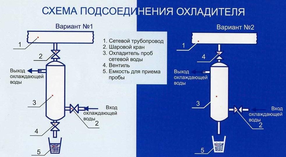Схема подсоединения охладителя